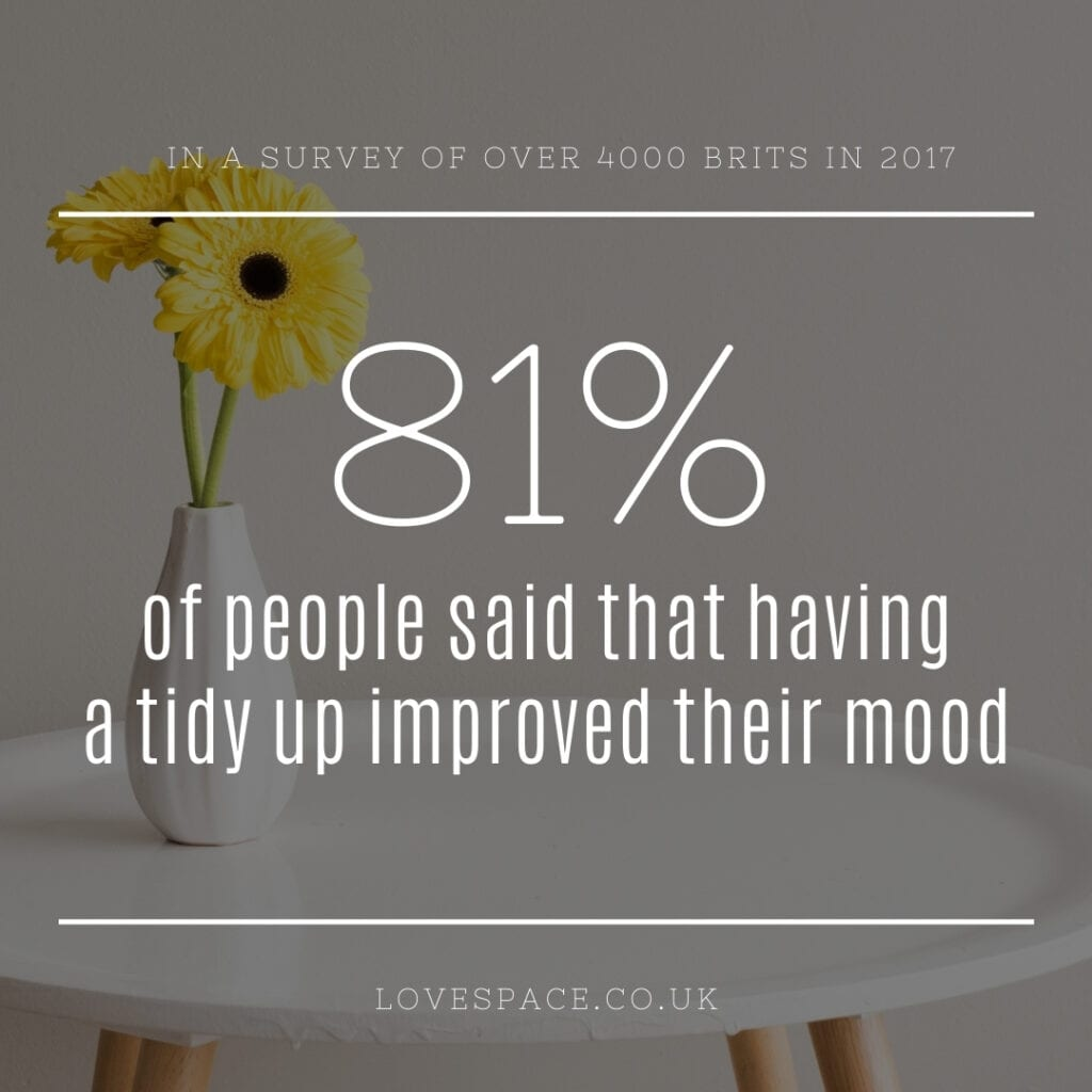 Clutter Statistic - Mood Changes