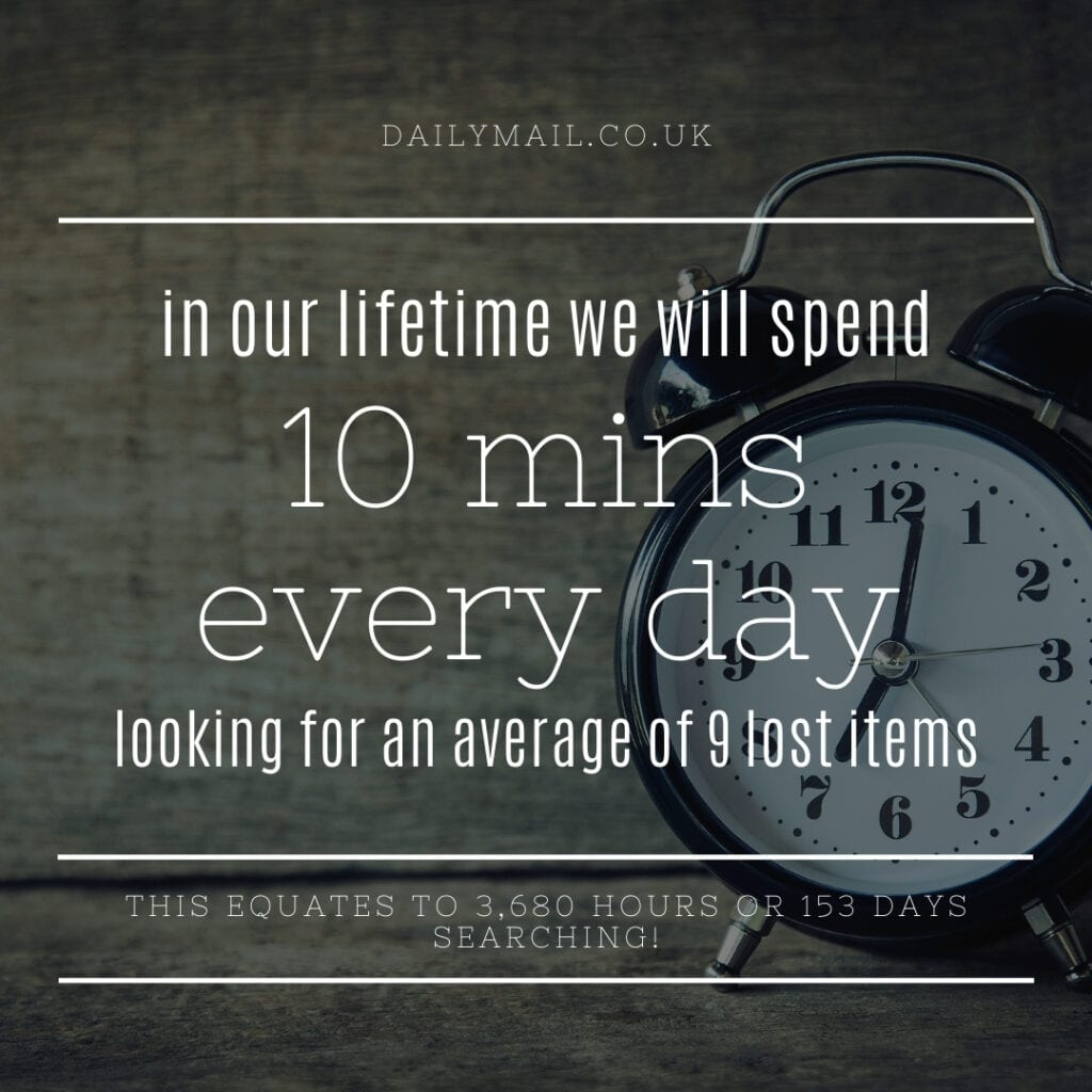 Stat - Over the course of our lifetime, we will spenda total of 10 mins every day looking for an average of 9 lost items. This equates to 3,680 hours or 153 days searching!